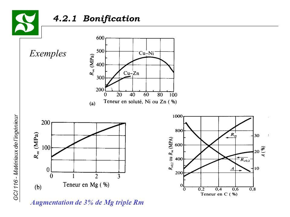 4.2.1 Bonification GCI 116 - Matériaux de lingénieur * Les recuits - chauffage qui permet de restaurer les propriétés de base de lalliage - permet déliminer ou datténuer les conséquences indésirables dun écrouissage préalable Exemple : une tôle * écrouissage (travail à froid) pour la fabriquer * trop dure et trop fragile pourla changer de forme * le recuit permet de redistribuer et déliminer certains défauts, ce qui la rendra plus facile à mettre en forme 4- Traitements thermiques Note finale