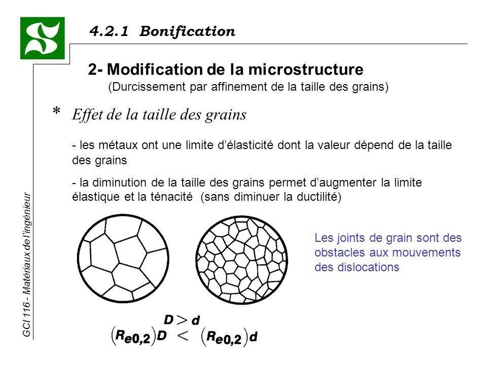 4.2.1 Bonification GCI 116 - Matériaux de lingénieur * Effet de la taille des grains - les métaux ont une limite délasticité dont la valeur dépend de la taille des grains - la diminution de la taille des grains permet daugmenter la limite élastique et la ténacité (sans diminuer la ductilité) 2- Modification de la microstructure (Durcissement par affinement de la taille des grains) Les joints de grain sont des obstacles aux mouvements des dislocations
