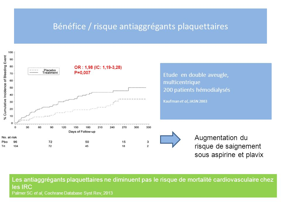 Bénéfice / risque antiaggrégants plaquettaires Etude en double aveugle, multicentrique 200 patients hémodialysés Kaufman et al, JASN 2003 Augmentation