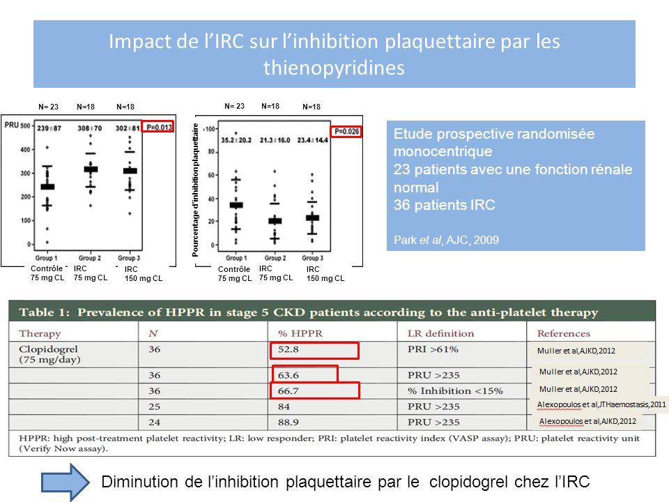 Impact de lIRC sur linhibition plaquettaire par les thienopyridines Diminution de linhibition plaquettaire par le clopidogrel chez lIRC Contrôle 75 mg