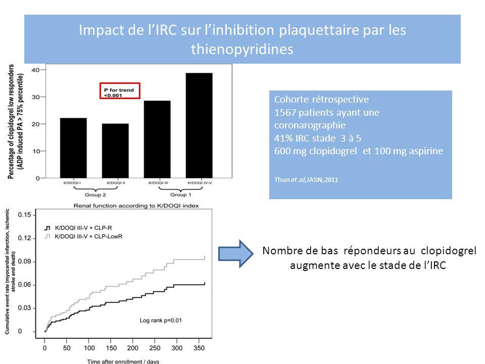 Impact de lIRC sur linhibition plaquettaire par les thienopyridines Nombre de bas répondeurs au clopidogrel augmente avec le stade de lIRC Cohorte rét