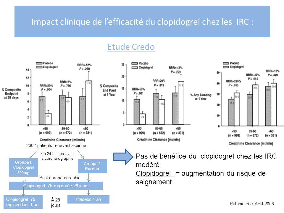 Impact clinique de lefficacité du clopidogrel chez les IRC : Etude Credo 2002 patients recevant aspirine 3 à 24 heures avant la coronarographie Placeb