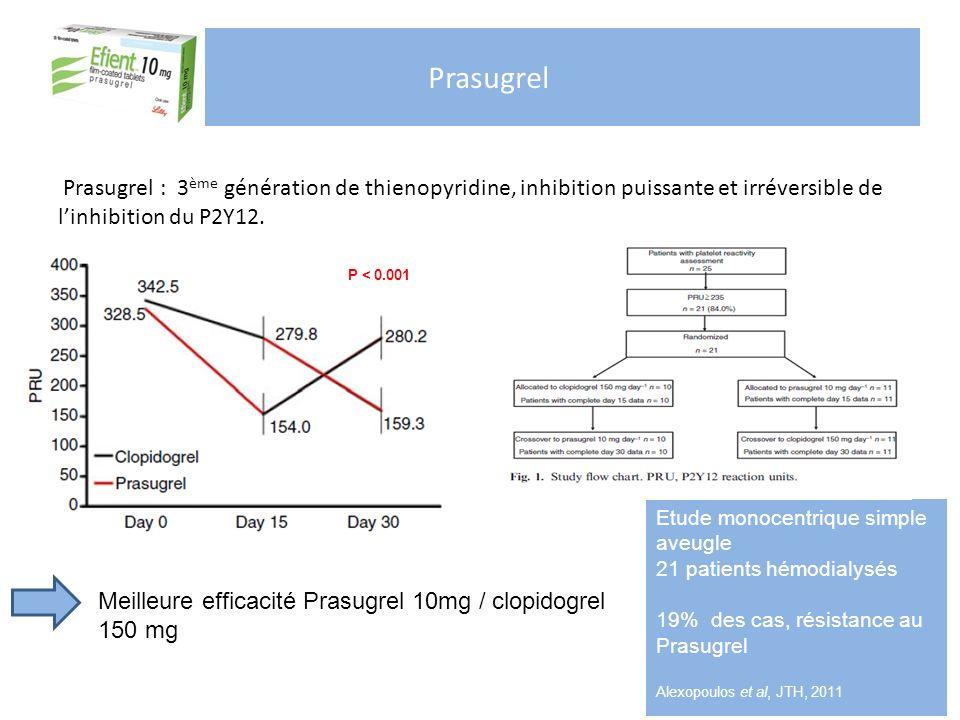 Prasugrel Prasugrel : 3 ème génération de thienopyridine, inhibition puissante et irréversible de linhibition du P2Y12. Etude monocentrique simple ave