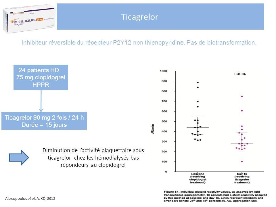 Ticagrelor Diminution de lactivité plaquettaire sous ticagrelor chez les hémodialysés bas répondeurs au clopidogrel P=0,006 Alexopoulos et al, AJKD, 2