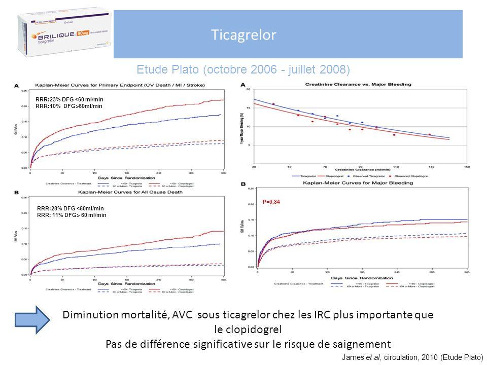 Ticagrelor Diminution mortalité, AVC sous ticagrelor chez les IRC plus importante que le clopidogrel Pas de différence significative sur le risque de