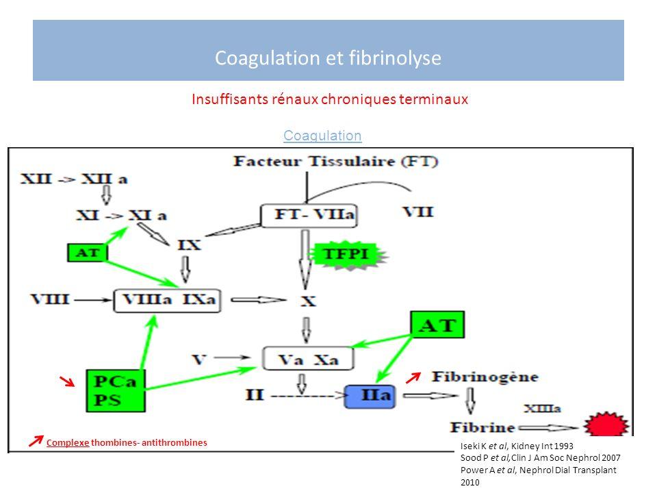 Coagulation et fibrinolyse Insuffisants rénaux chroniques terminaux Complexe thombines- antithrombines Iseki K et al, Kidney Int 1993 Sood P et al,Cli