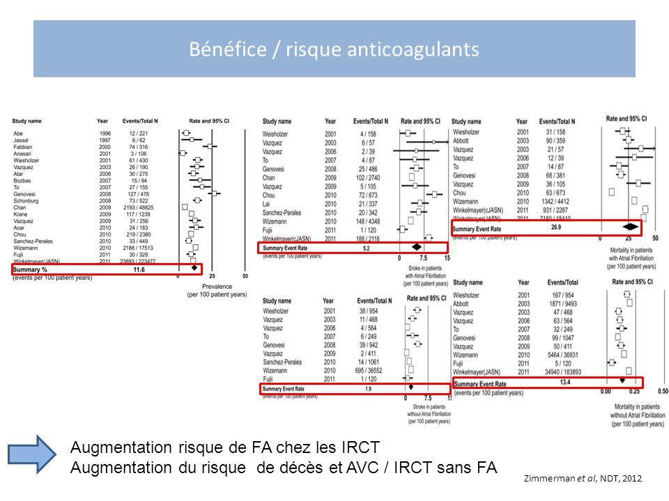 Bénéfice / risque anticoagulants Zimmerman et al, NDT, 2012 Augmentation risque de FA chez les IRCT Augmentation du risque de décès et AVC / IRCT sans
