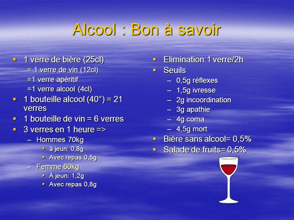Alcool : Bon à savoir 1 verre de bière (25cl) 1 verre de bière (25cl) = 1 verre de vin (12cl) =1 verre apéritif =1 verre alcool (4cl) 1 bouteille alcool (40°) = 21 verres 1 bouteille alcool (40°) = 21 verres 1 bouteille de vin = 6 verres 1 bouteille de vin = 6 verres 3 verres en 1 heure => 3 verres en 1 heure => –Hommes 70kg à jeun: 0,8g à jeun: 0,8g Avec repas 0,5g Avec repas 0,5g –Femme 60kg À jeun: 1,2g À jeun: 1,2g Avec repas 0,8g Avec repas 0,8g Elimination:1 verre/2h Elimination:1 verre/2h Seuils Seuils –0,5g réflexes –1,5g ivresse –2g incoordination –3g apathie –4g coma –4,5g mort Bière sans alcool= 0,5% Bière sans alcool= 0,5% Salade de fruits= 0,5% Salade de fruits= 0,5%