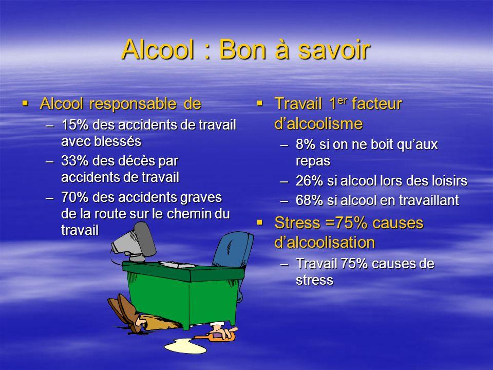 Alcool : Bon à savoir Alcool responsable de Alcool responsable de –15% des accidents de travail avec blessés –33% des décès par accidents de travail –70% des accidents graves de la route sur le chemin du travail Travail 1 er facteur dalcoolisme Travail 1 er facteur dalcoolisme –8% si on ne boit quaux repas –26% si alcool lors des loisirs –68% si alcool en travaillant Stress =75% causes dalcoolisation Stress =75% causes dalcoolisation –Travail 75% causes de stress