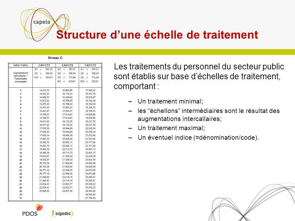 Introduisez les traitements Important ! – Utilisez uniquement des montants non indexés en euros – (Indice pivot 138,01) Date de début – Date à partir