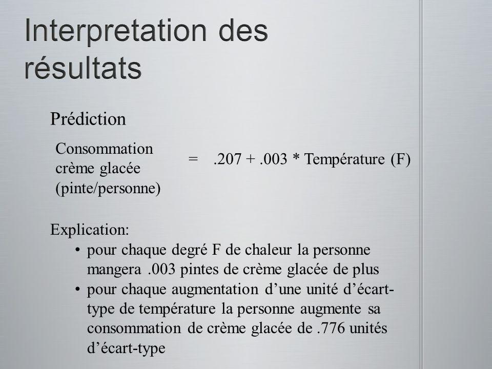 =.207 +.003 * Température (F) Prédiction Explication: pour chaque degré F de chaleur la personne mangera.003 pintes de crème glacée de plus pour chaqu