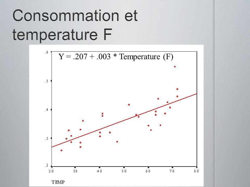 Y =.207 +.003 * Temperature (F)