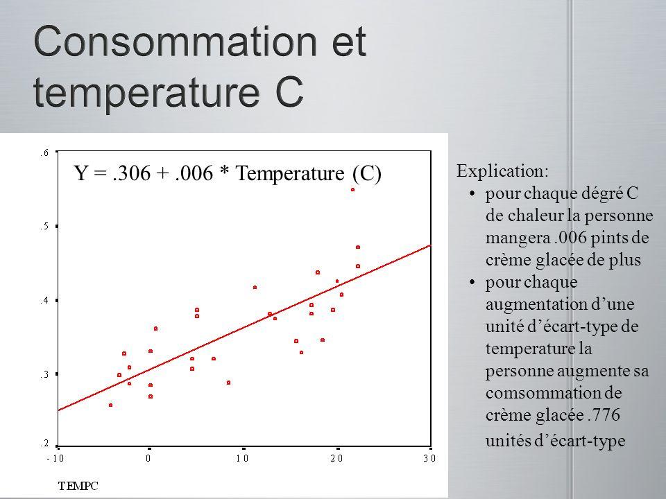 Y =.306 +.006 * Temperature (C) Explication: pour chaque dégré C de chaleur la personne mangera.006 pints de crème glacée de plus pour chaque augmenta