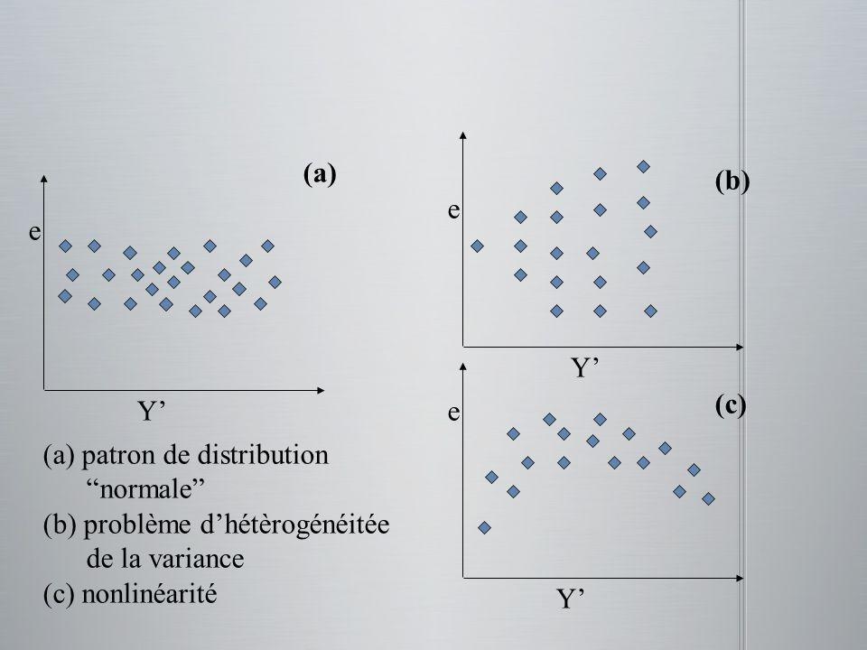 e Y (a) patron de distribution normale (b) problème dhétèrogénéitée de la variance (c) nonlinéarité e Y e Y (a) (b) (c)