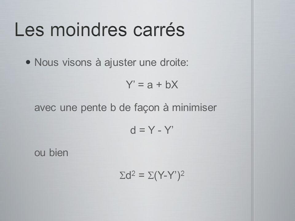 Nous visons à ajuster une droite: Nous visons à ajuster une droite: Y = a + bX Y = a + bX avec une pente b de façon à minimiser avec une pente b de fa
