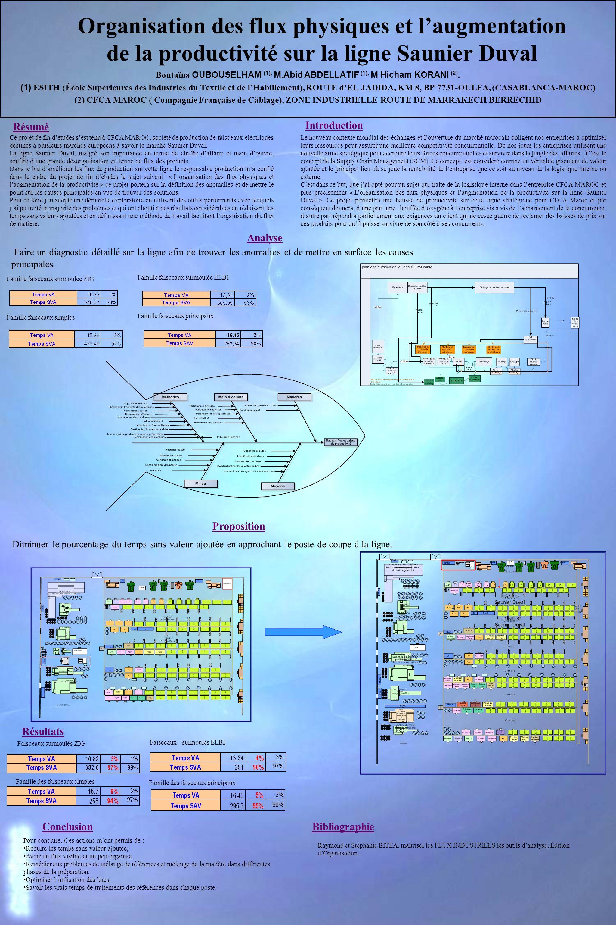 Organisation des flux physiques et laugmentation de la productivité sur la ligne Saunier Duval Boutaïna OUBOUSELHAM (1), M.Abid ABDELLATIF (1), M Hich