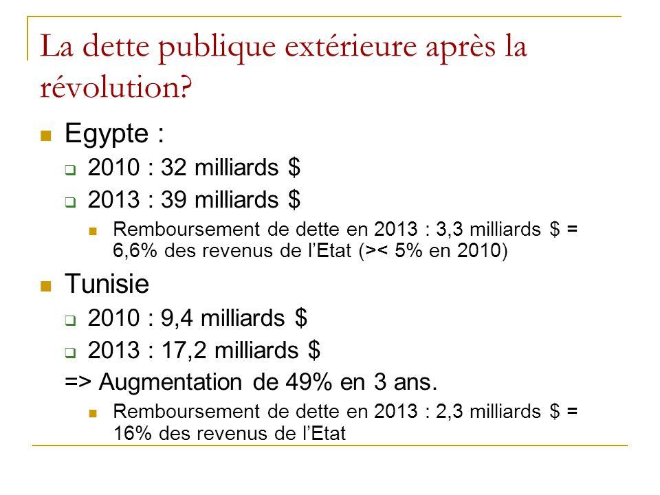 La dette publique extérieure après la révolution.