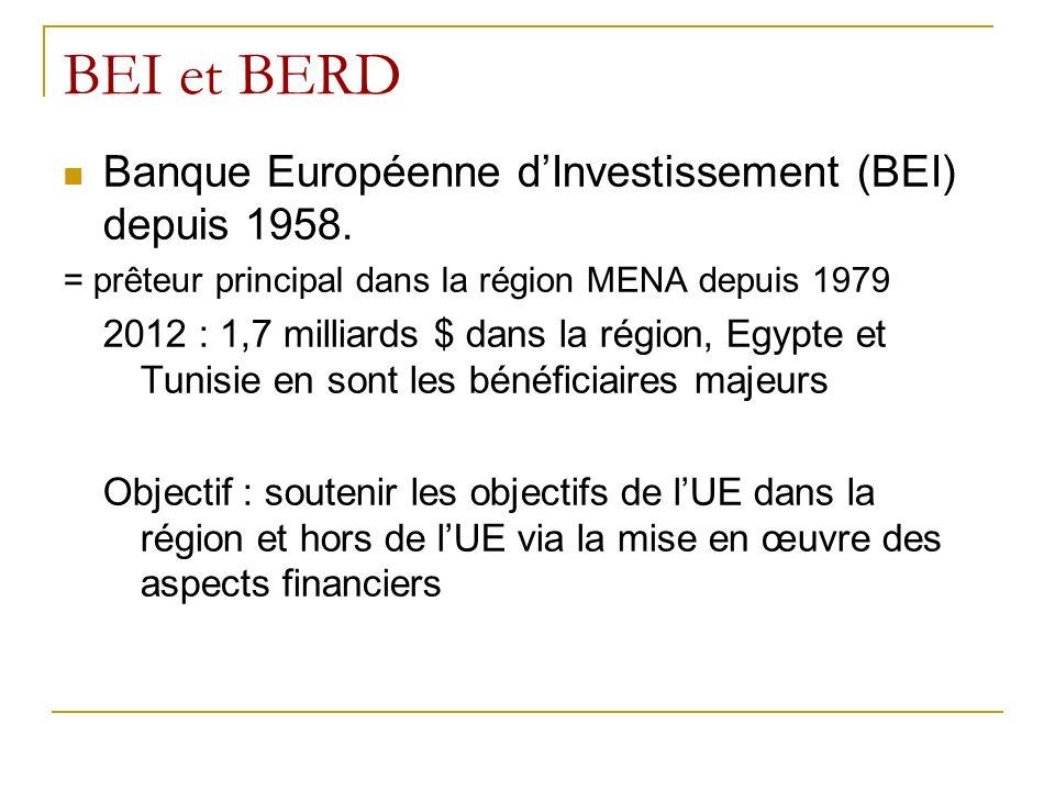 BEI et BERD Banque Européenne dInvestissement (BEI) depuis 1958.