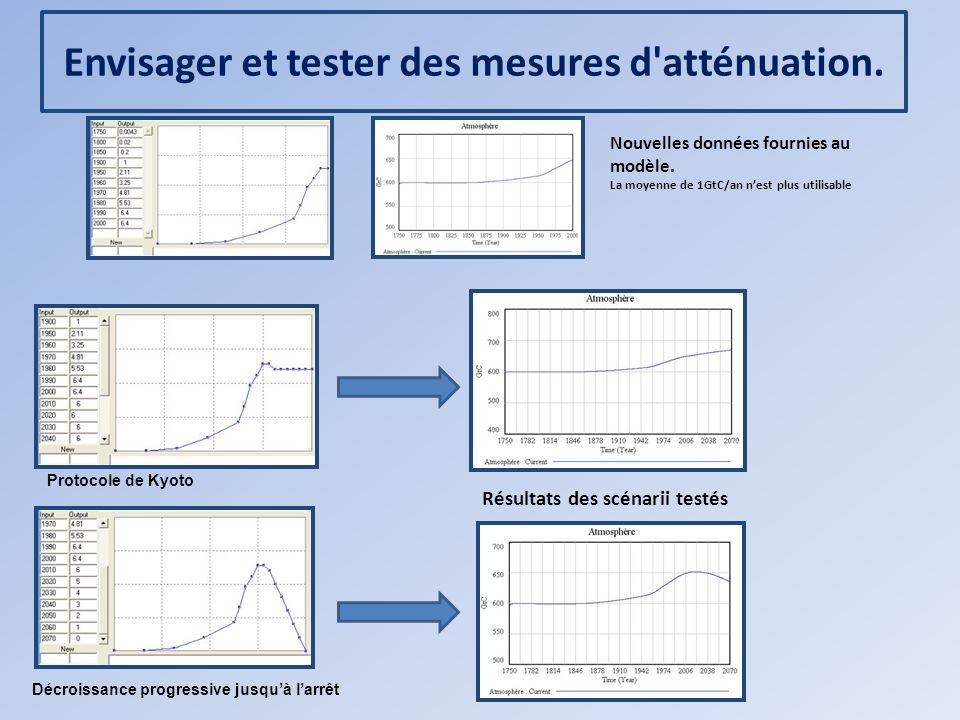Envisager et tester des mesures d'atténuation. Nouvelles données fournies au modèle. La moyenne de 1GtC/an nest plus utilisable Résultats des scénarii