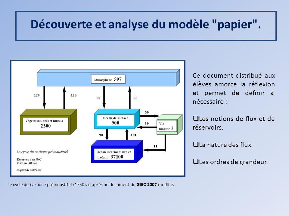 Découverte et analyse du modèle