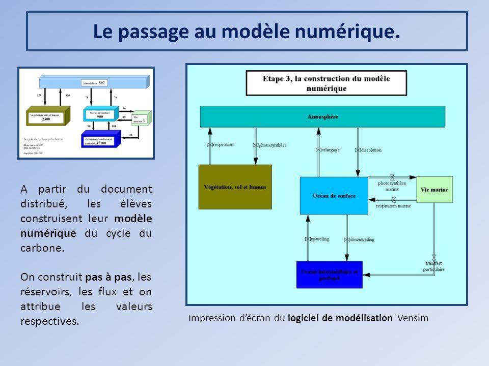 Le passage au modèle numérique. Impression décran du logiciel de modélisation Vensim A partir du document distribué, les élèves construisent leur modè