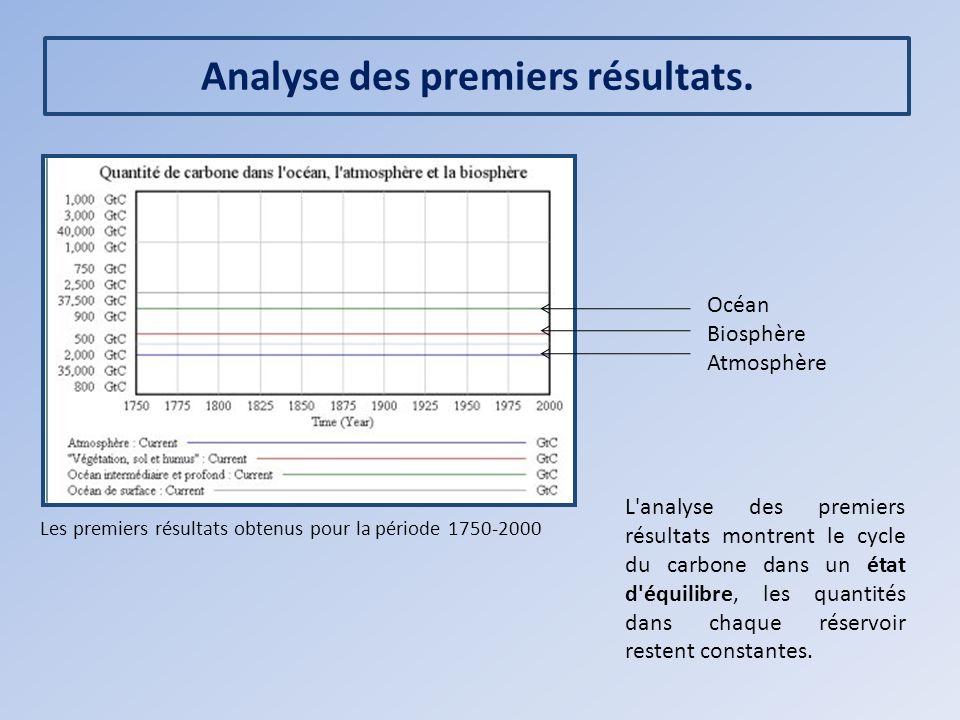Analyse des premiers résultats. Les premiers résultats obtenus pour la période 1750-2000 L'analyse des premiers résultats montrent le cycle du carbone