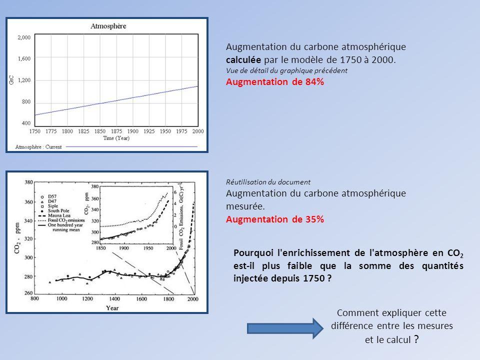 Augmentation du carbone atmosphérique calculée par le modèle de 1750 à 2000. Vue de détail du graphique précédent Augmentation de 84% Réutilisation du
