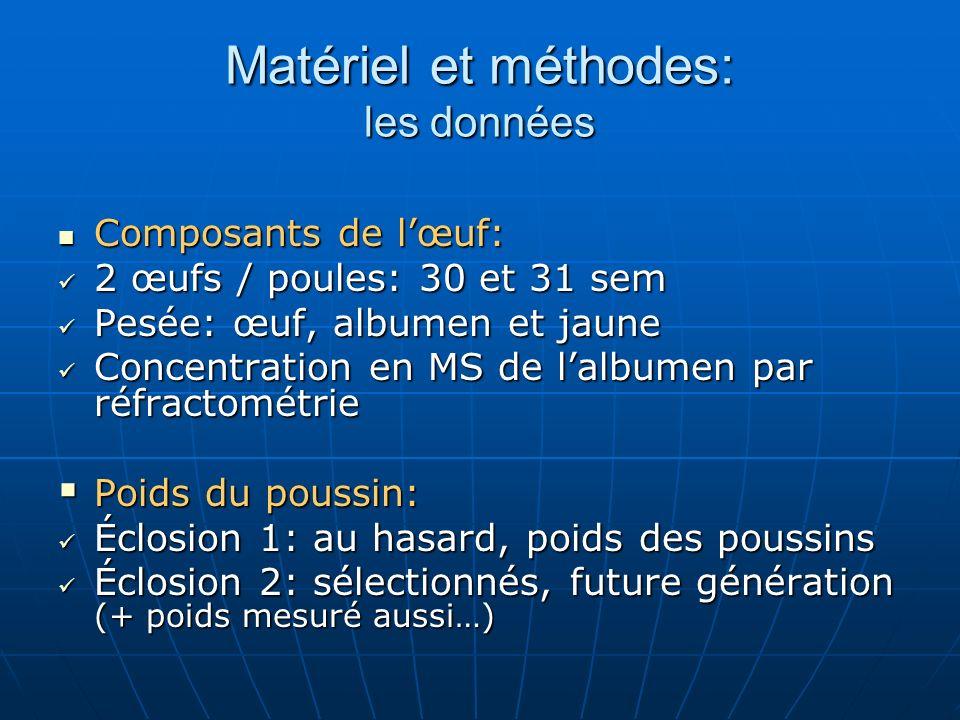 Matériel et méthodes: les données Composants de lœuf: Composants de lœuf: 2 œufs / poules: 30 et 31 sem 2 œufs / poules: 30 et 31 sem Pesée: œuf, albu