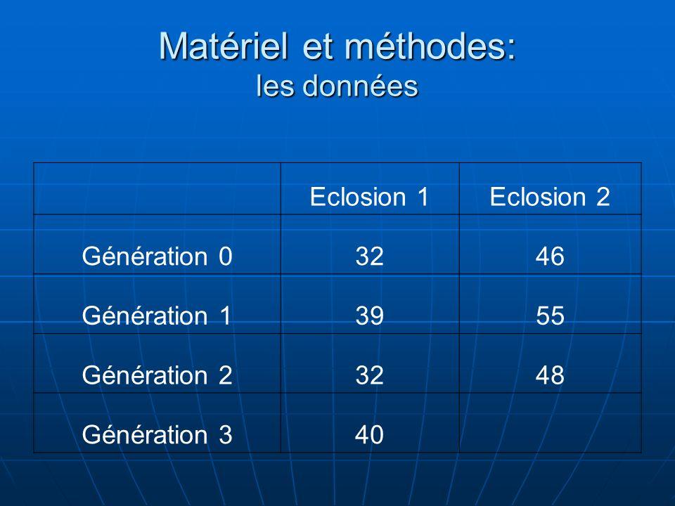 Matériel et méthodes: les données Eclosion 1Eclosion 2 Génération 03246 Génération 13955 Génération 23248 Génération 340