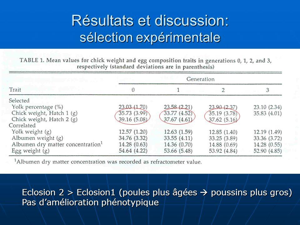Résultats et discussion: sélection expérimentale Eclosion 2 > Eclosion1 (poules plus âgées poussins plus gros) Pas damélioration phénotypique