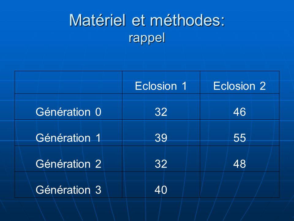 Matériel et méthodes: rappel Eclosion 1Eclosion 2 Génération 03246 Génération 13955 Génération 23248 Génération 340