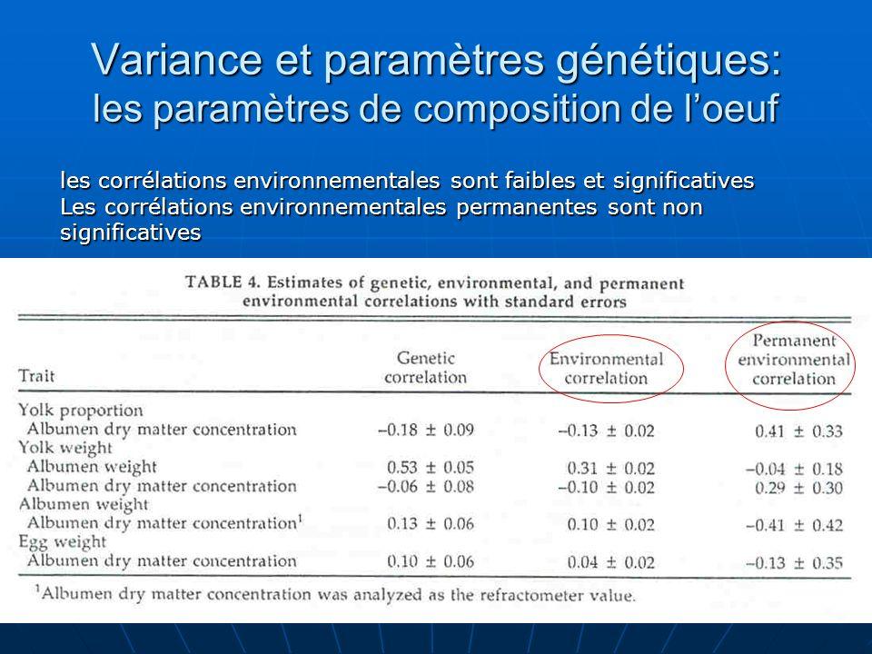Variance et paramètres génétiques: les paramètres de composition de loeuf les corrélations environnementales sont faibles et significatives Les corrél