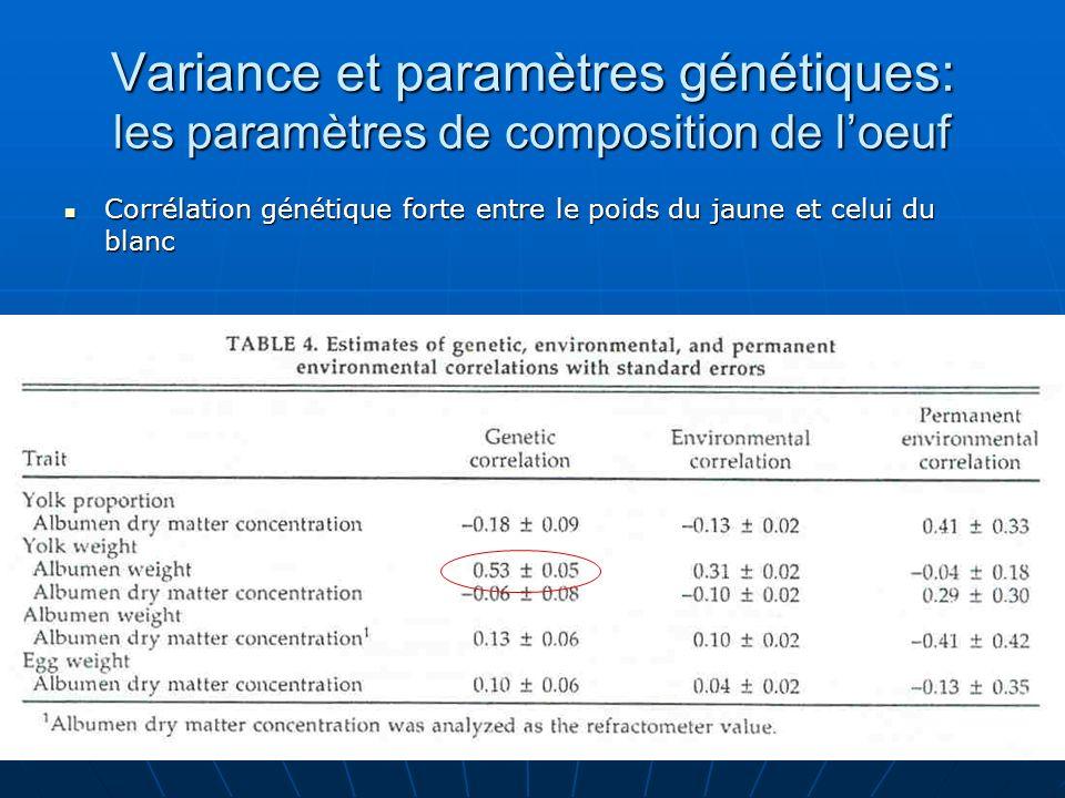 Variance et paramètres génétiques: les paramètres de composition de loeuf Corrélation génétique forte entre le poids du jaune et celui du blanc Corrél