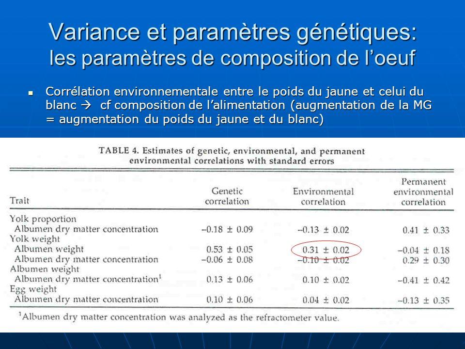 Variance et paramètres génétiques: les paramètres de composition de loeuf Corrélation environnementale entre le poids du jaune et celui du blanc cf co