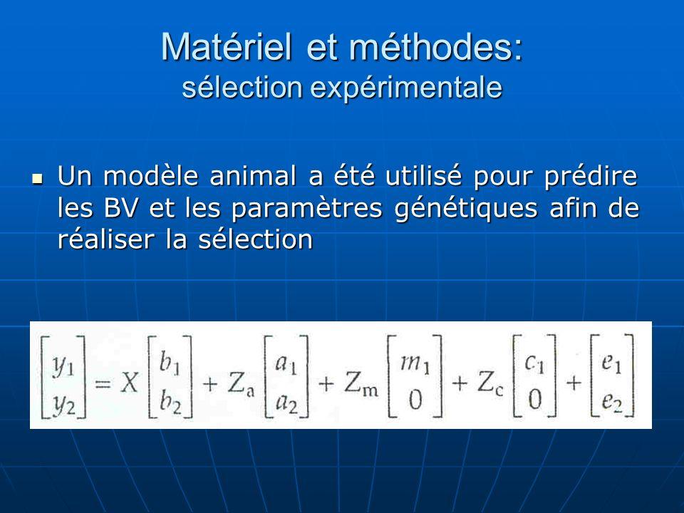 Matériel et méthodes: sélection expérimentale Un modèle animal a été utilisé pour prédire les BV et les paramètres génétiques afin de réaliser la séle