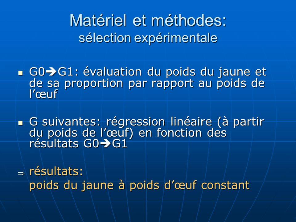 Matériel et méthodes: sélection expérimentale G0 G1: évaluation du poids du jaune et de sa proportion par rapport au poids de lœuf G0 G1: évaluation d