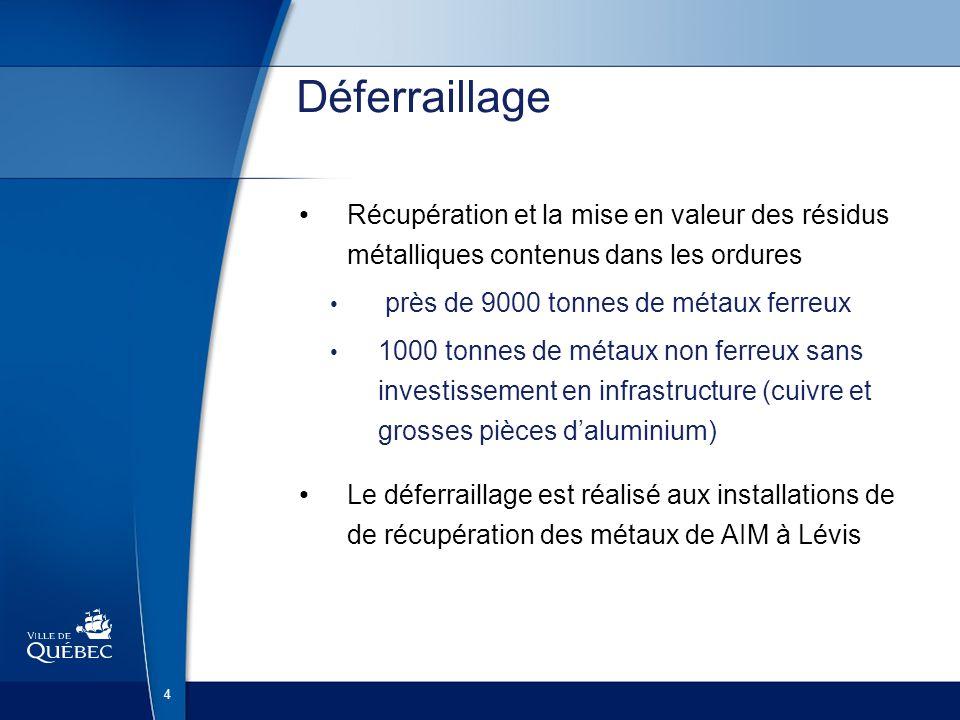 4 Déferraillage Récupération et la mise en valeur des résidus métalliques contenus dans les ordures près de 9000 tonnes de métaux ferreux 1000 tonnes