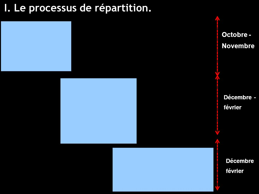 I. Le processus de répartition. Octobre - Novembre Décembre - février Décembre février