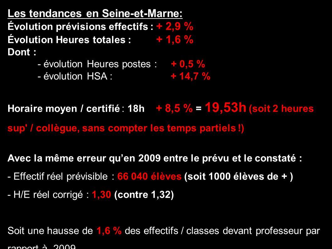 Les tendances en Seine-et-Marne: Évolution prévisions effectifs : + 2,9 % Évolution Heures totales : + 1,6 % Dont : - évolution Heures postes : + 0,5