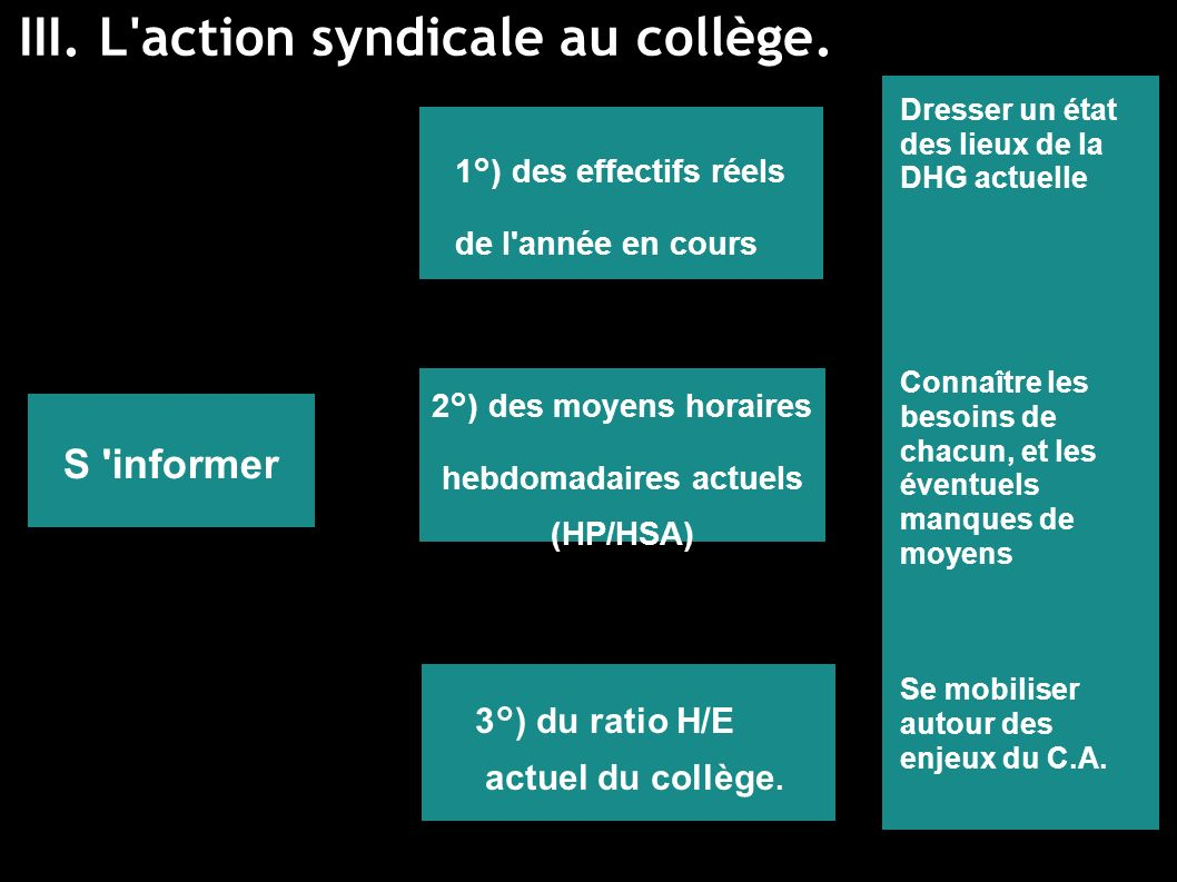 III.L action syndicale au collège.