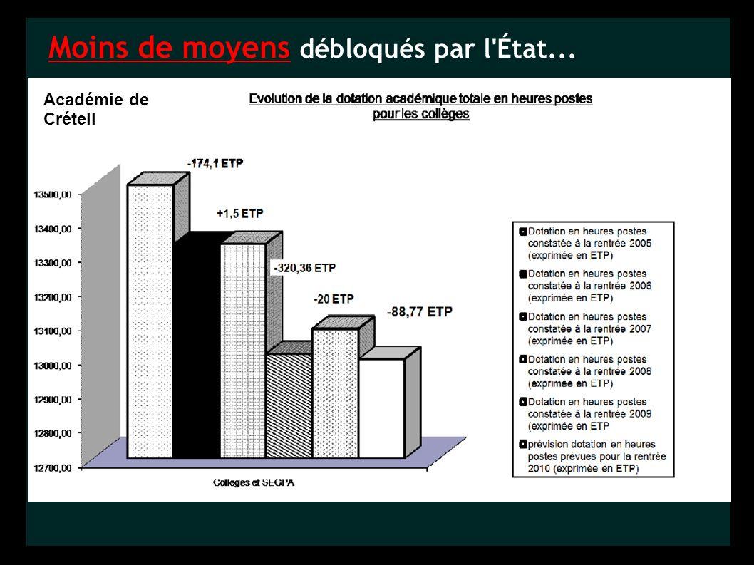 Moins de moyens débloqués par l État... Académie de Créteil