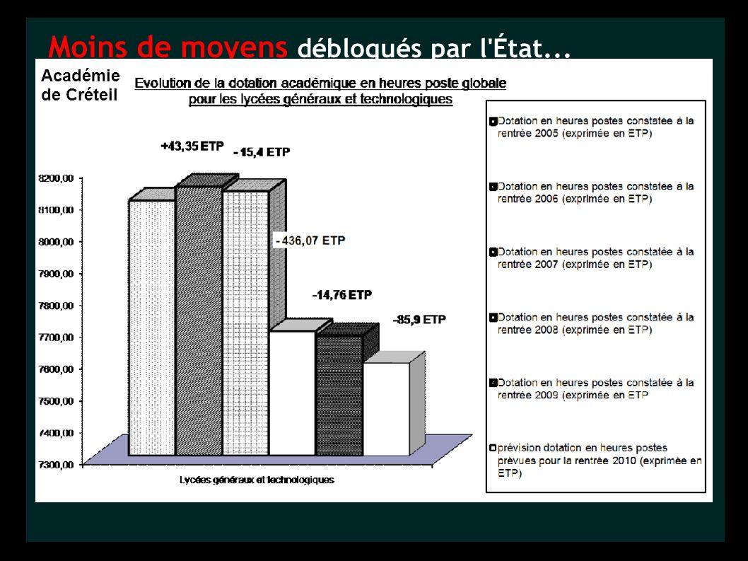 Moins de moyens débloqués par l'État... Académie de Créteil