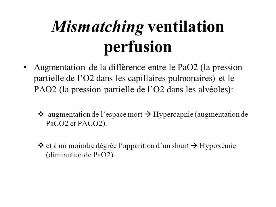 Augmentation de la différence entre le PaO2 (la pression partielle de lO2 dans les capillaires pulmonaires) et le PAO2 (la pression partielle de lO2 d