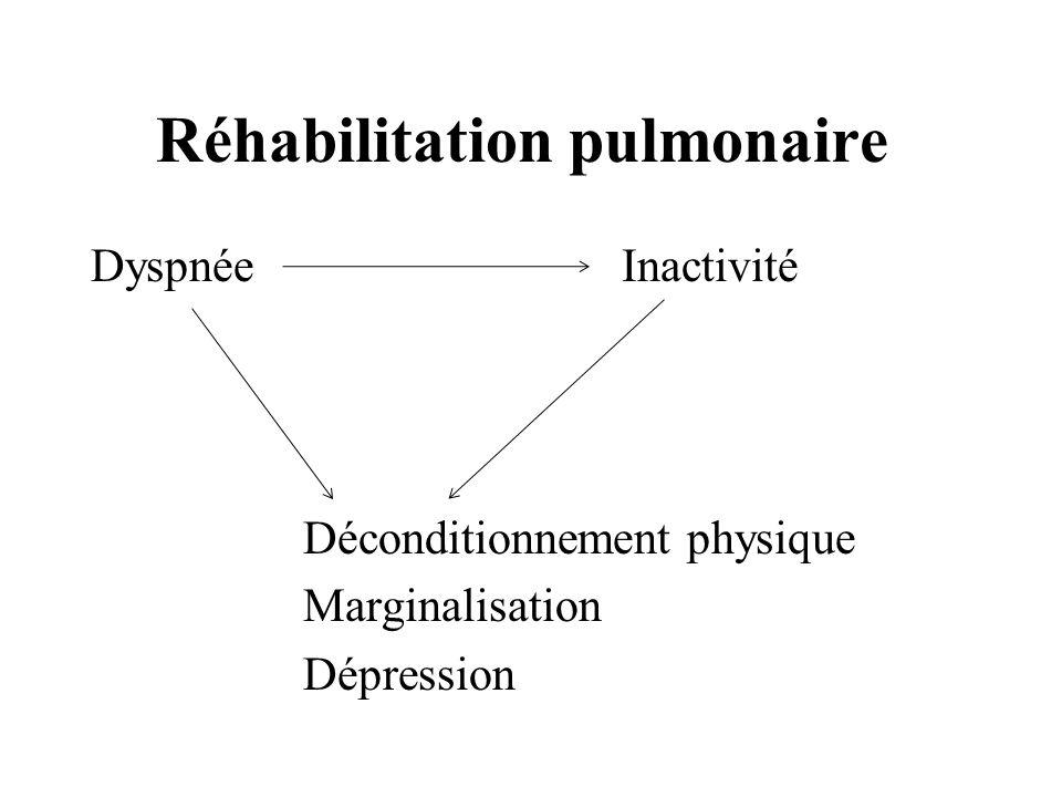 Réhabilitation pulmonaire DyspnéeInactivité Déconditionnement physique Marginalisation Dépression