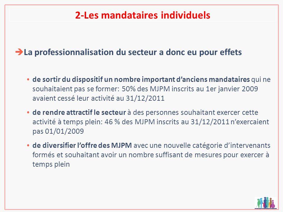 2-Les mandataires individuels La professionnalisation du secteur a donc eu pour effets de sortir du dispositif un nombre important danciens mandataire