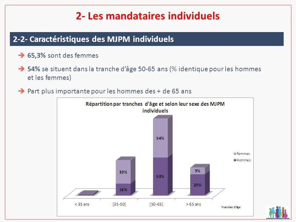 2- Les mandataires individuels 65,3% sont des femmes 54% se situent dans la tranche dâge 50-65 ans (% identique pour les hommes et les femmes) Part pl