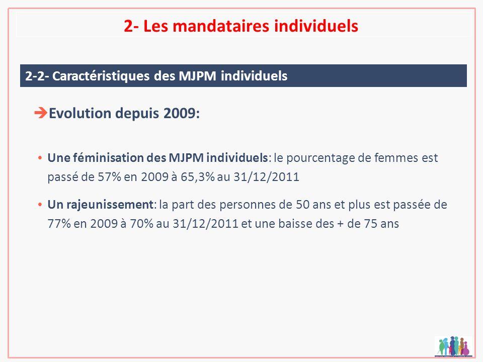 2- Les mandataires individuels Evolution depuis 2009: Une féminisation des MJPM individuels: le pourcentage de femmes est passé de 57% en 2009 à 65,3%