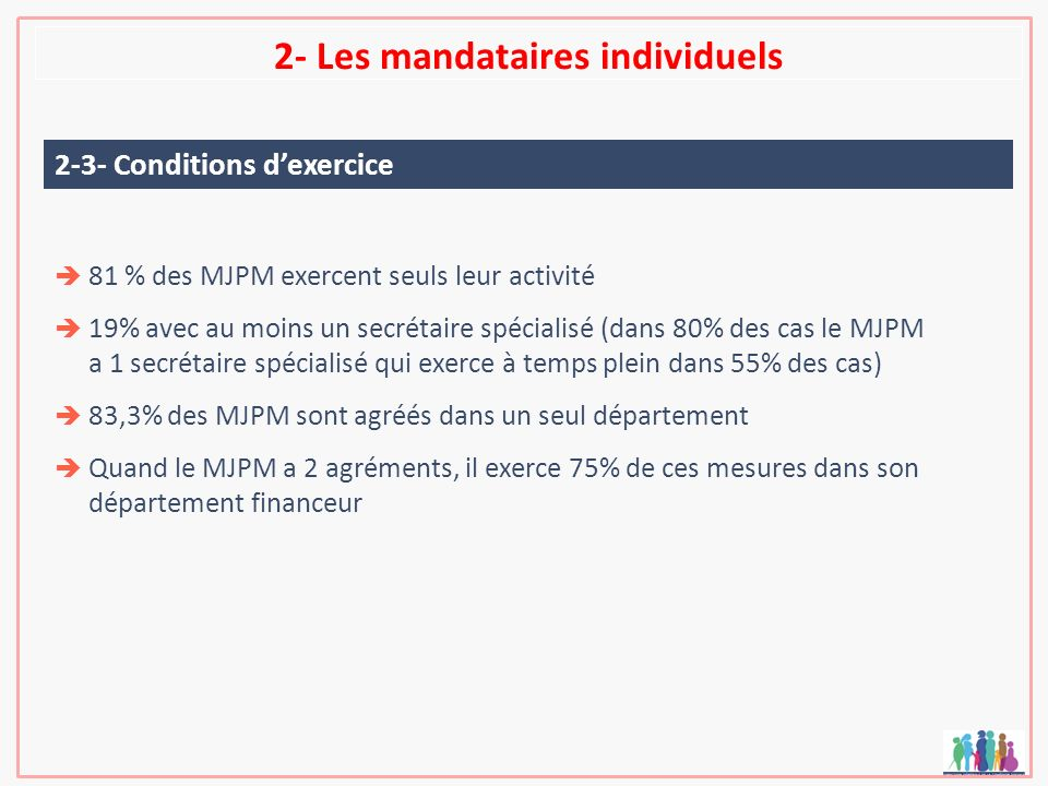 2- Les mandataires individuels 81 % des MJPM exercent seuls leur activité 19% avec au moins un secrétaire spécialisé (dans 80% des cas le MJPM a 1 sec