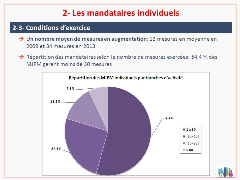 2- Les mandataires individuels Un nombre moyen de mesures en augmentation: 12 mesures en moyenne en 2009 et 34 mesures en 2013 Répartition des mandata