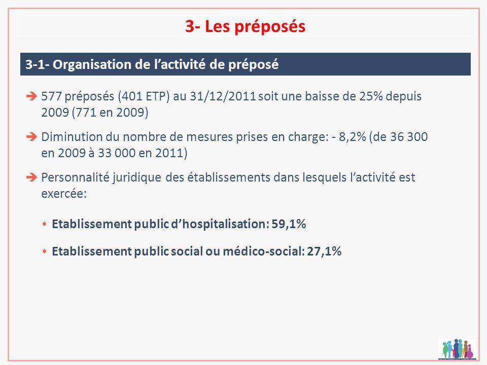 3- Les préposés 577 préposés (401 ETP) au 31/12/2011 soit une baisse de 25% depuis 2009 (771 en 2009) Diminution du nombre de mesures prises en charge